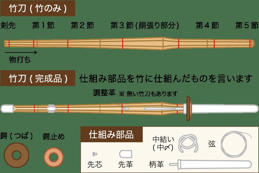 岡山市 剣道 武道具さかい 竹刀関連一覧 竹刀の各種名称
